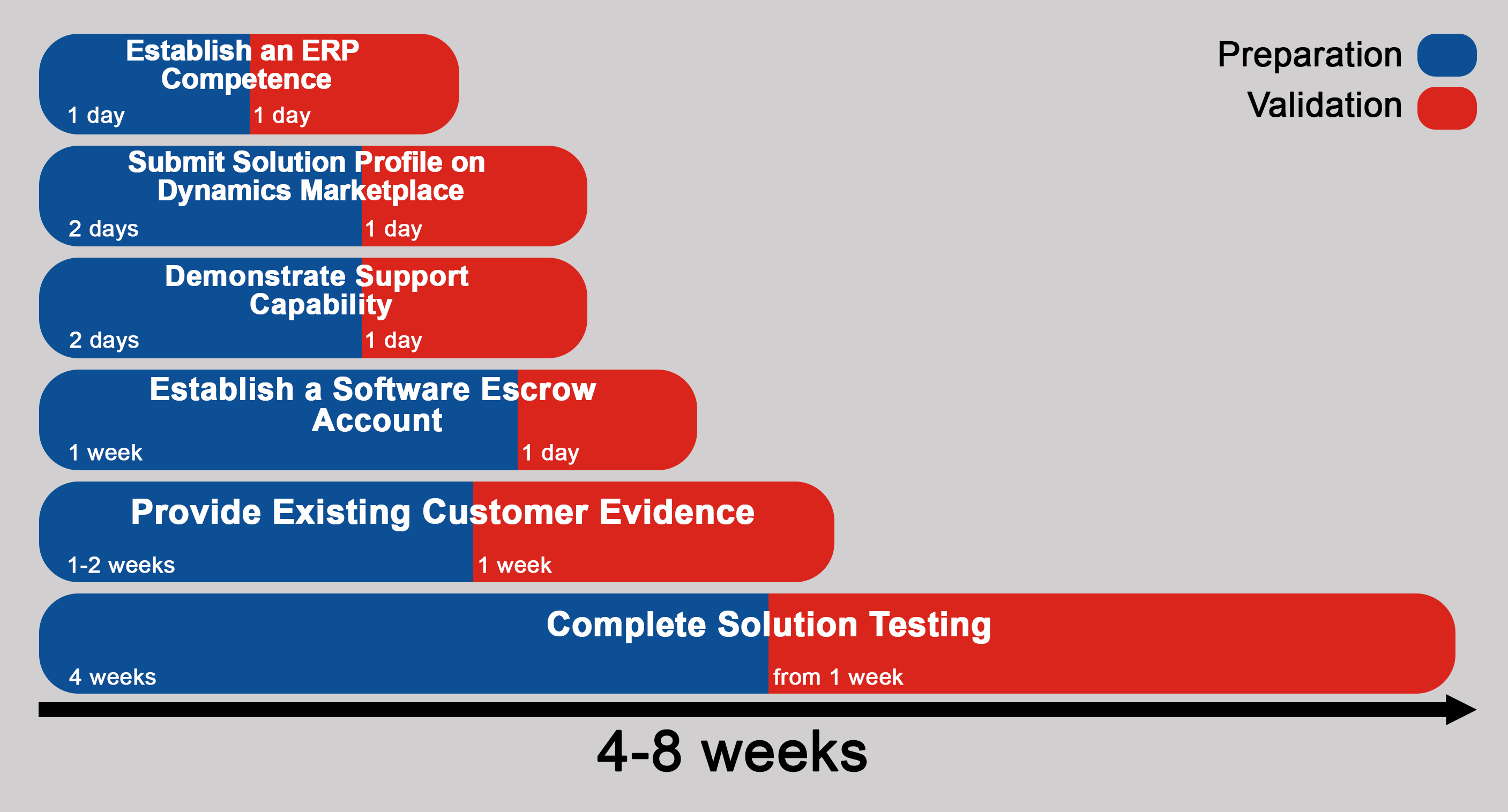 How long it takes to become certified cfmd for microsoft figure how long it takes to get your solution certified for microsoft dynamics nav given time duration is approximate 1betcityfo Images