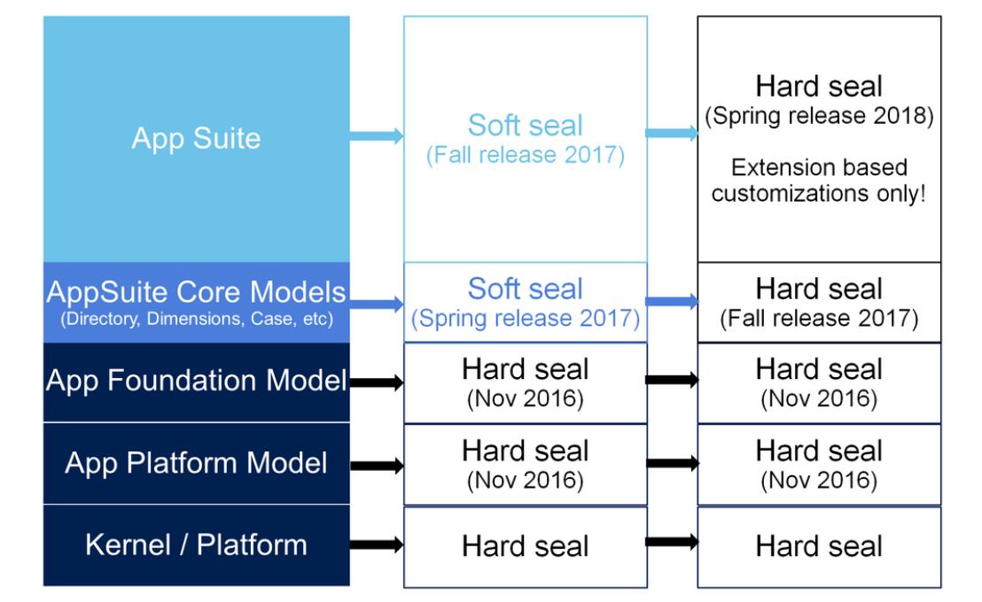Dynamics 365 for Operations roadmap