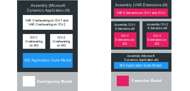 Dynamics 365 for Operations Overlayering vs Extensions